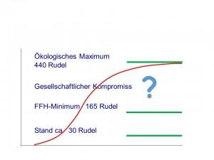 Modellhafte Entwicklung der Wolfspopulation (rot) in Deutschland.