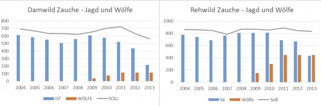 Abb. 2: Das Abschusssoll lag bereits vor Auftreten der Wölfe stets über den realisierten Strecken. Zusammen mit dem Eingriff der Wölfe wurde dann der Zuwachs übernutzt. Bestandsrückgänge waren die unvermeidliche Folge.