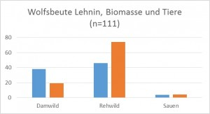 Abb. 3: Die Wölfe in Lehnin leben hauptsächlich von Rehen. Dies wird besonders deutlich, wenn die verzehrte Biomasse (blau) in einzelne Tiere umgerechnet wird (Orange). Schwarzwild spielt nur eine geringe Rolle.